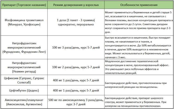 Антибіотики для лікування запалення сечового міхура і циститу однакові