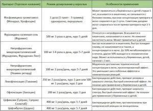 gostriy cistit l kuvannya preparati l ki 1 300x218 - Гострий цистит: симптоми, лікування, препарати