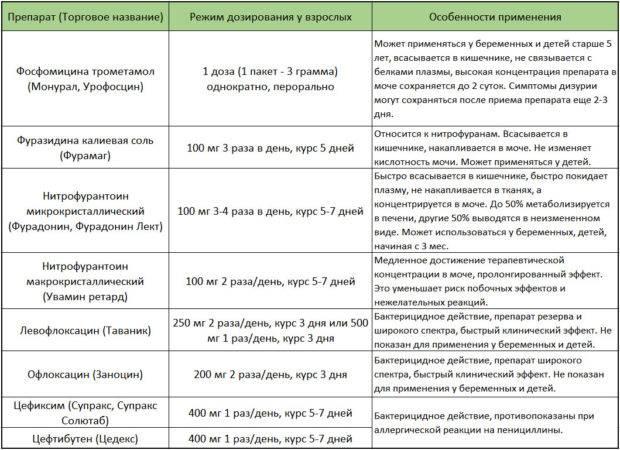 gostriy cistit l kuvannya preparati l ki 1 - Гострий цистит: симптоми, лікування, препарати