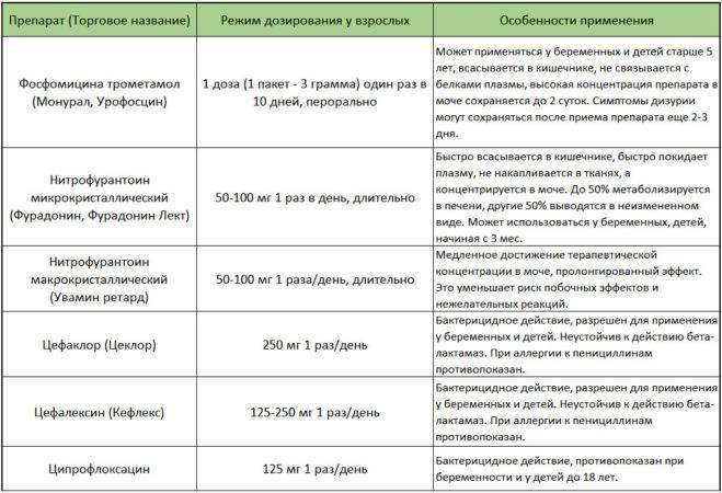 Медикаментозне лікування циститу препарати і застосування